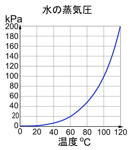 気圧と沸点の温度を示す蒸気圧曲線図