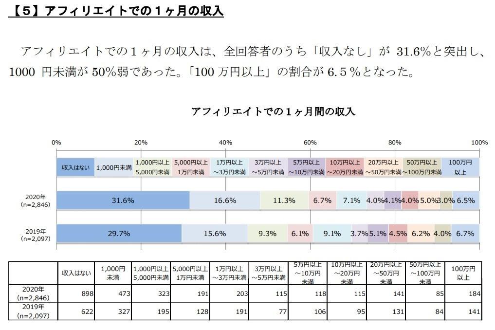 アフェリエイト収入調査結果
