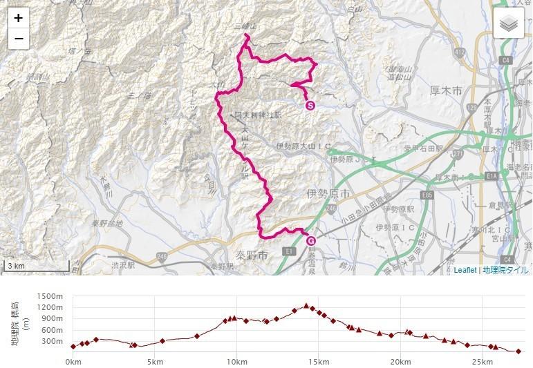 日向薬師から三峰山・大山・鶴巻温泉駅への登山ルート、標高差の地図