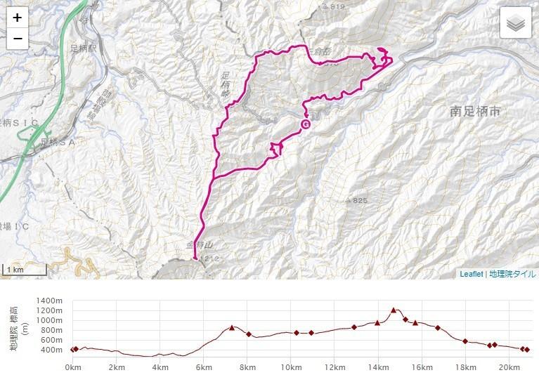 地蔵堂から矢倉沢ルート(矢倉沢林道)足柄古道、矢倉岳・金時山・夕日の滝へのルート、標高差の地図
