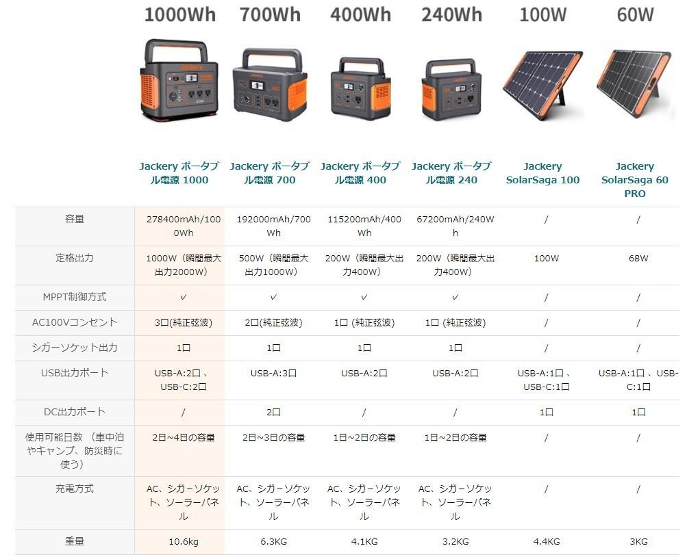 Jackeryポータブル電源の容量が違うモデル詳細