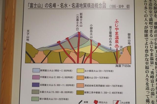 ふじやま温泉の源泉は富士山の火山の影響を強く受けた