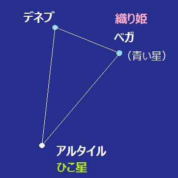 f:id:aoikawano:20170707164931p:plain