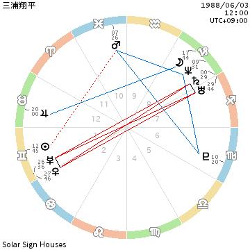 f:id:aoimotoki:20180519161326p:plain