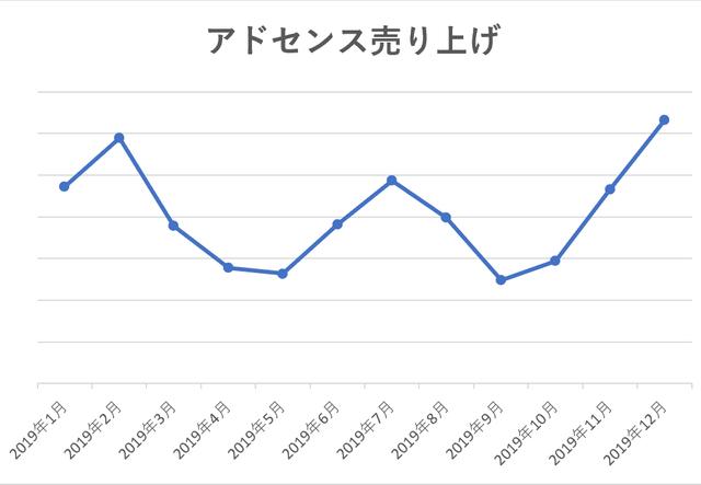 f:id:aoimotoki:20200104192331p:plain
