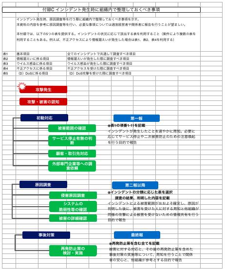 サイバーセキュリティ経営ガイドライン付録C