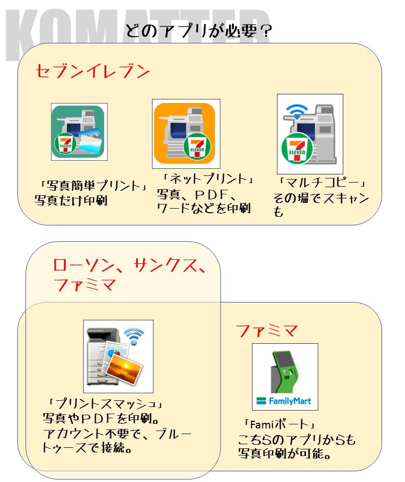 セブンイレブン pdf 印刷 sd
