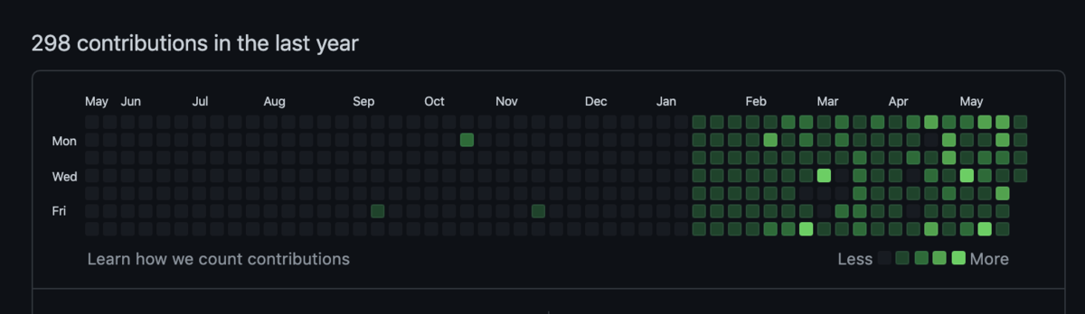 GitHubの芝生