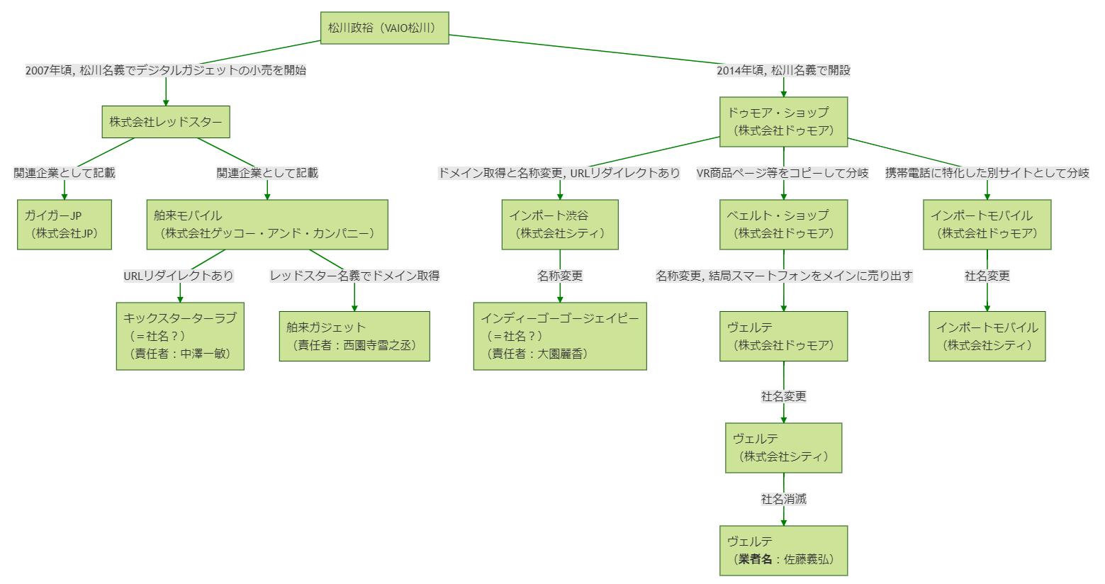 松川サイト群