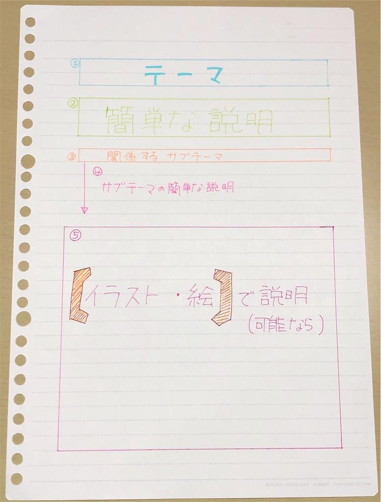 f:id:apple-ryosuke-rr:20190130202909j:image
