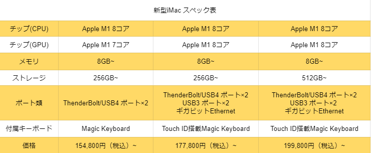 f:id:apple_editor:20210422211531p:plain