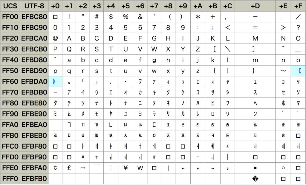 starting byteが255の例
