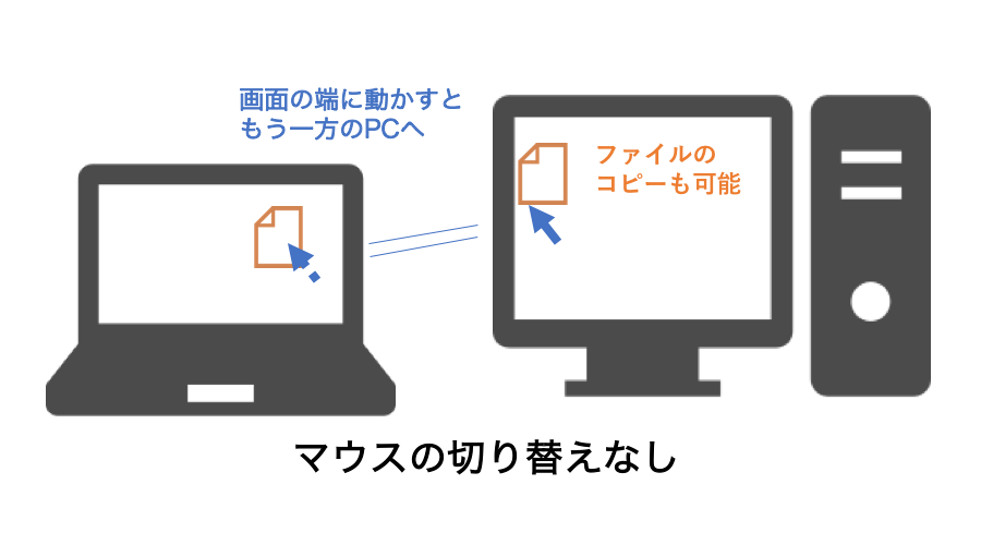 FLOW機能のイメージ