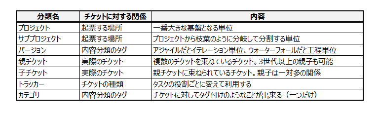 Redmineのチケット管理分類