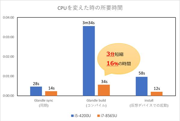 CPU性能比較グラフ