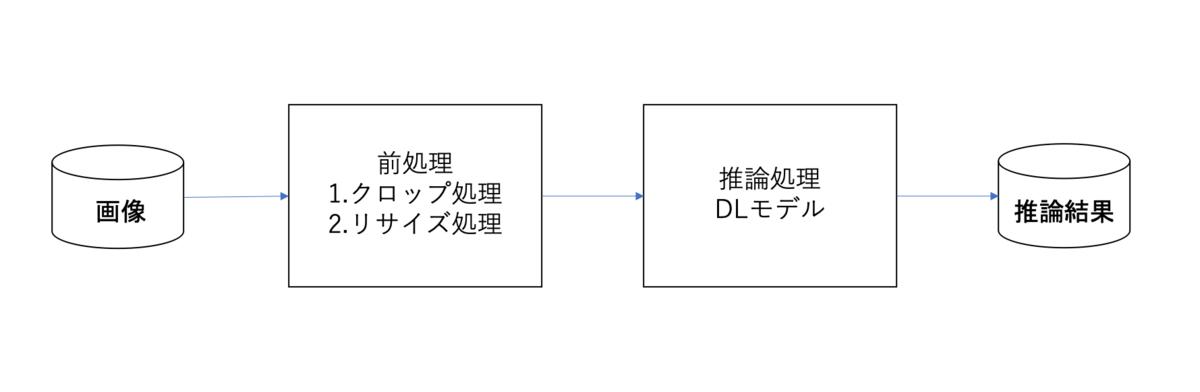 f:id:aptpod_tech-writer:20191203154441p:plain