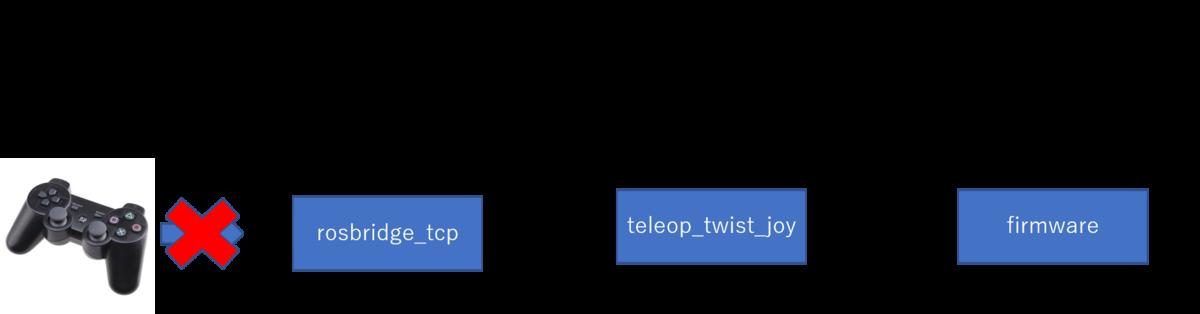 f:id:aptpod_tech-writer:20200601181043p:plain