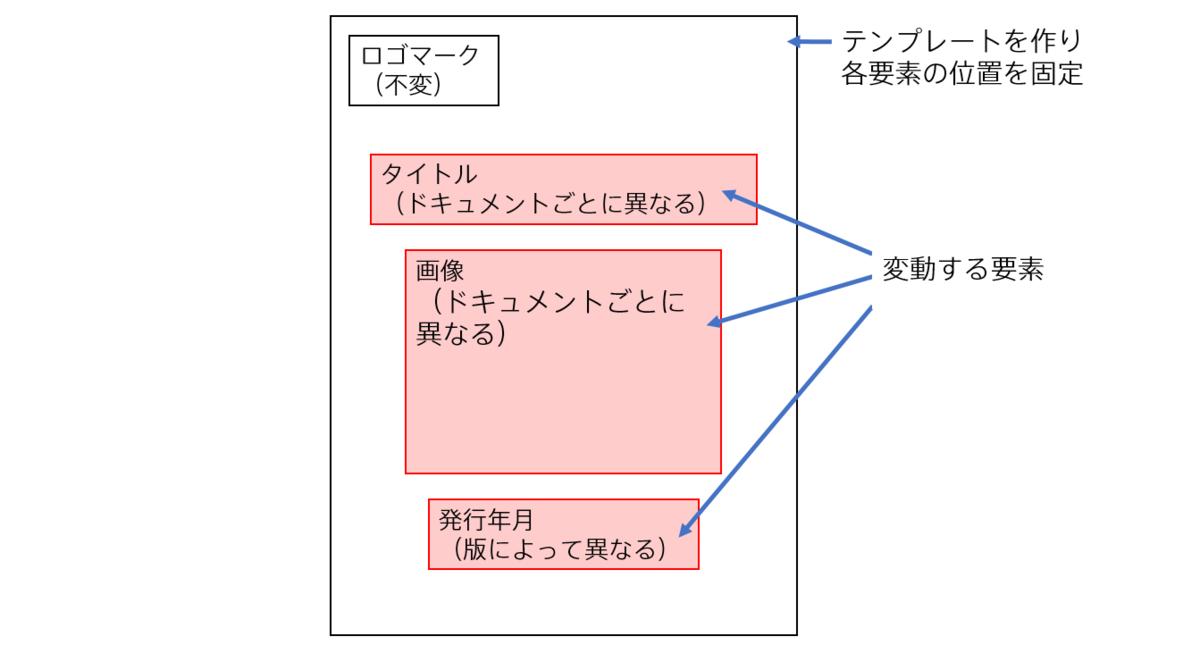 f:id:aptpod_tech-writer:20201118121812p:plain