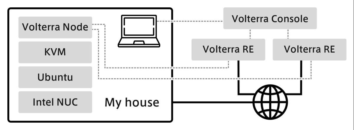 f:id:aptpod_tech-writer:20210225200604p:plain