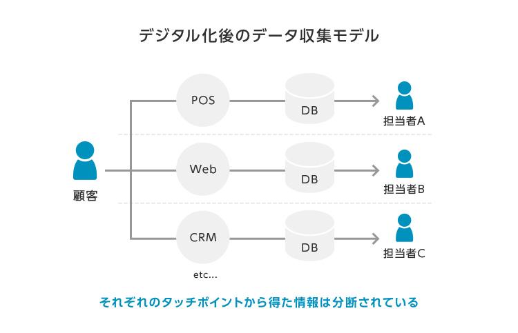デジタル化後のデータ収集モデル