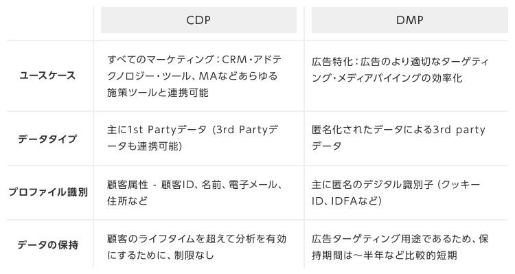 CDPとDMPの比較