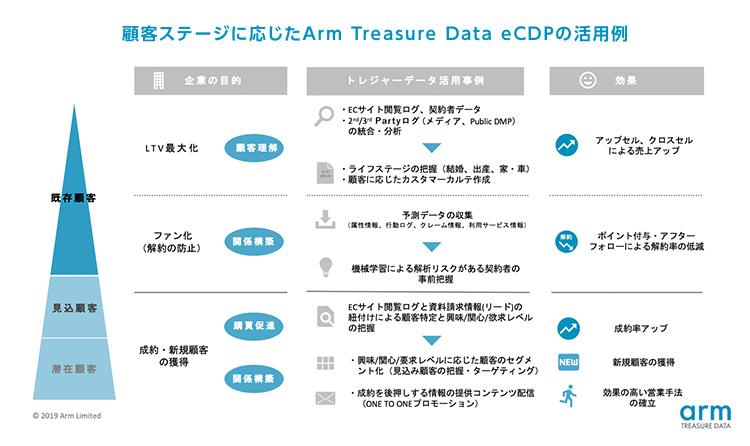 顧客ステージに応じたArm Treasure Data CDPの活用例