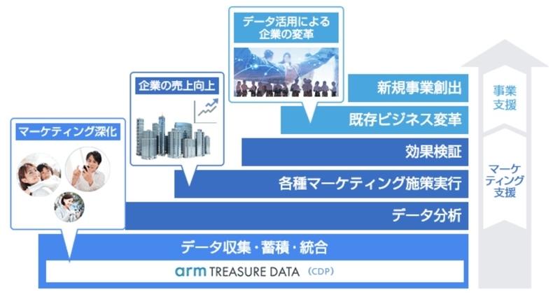 インキューデータによる顧客企業の支援プロセス