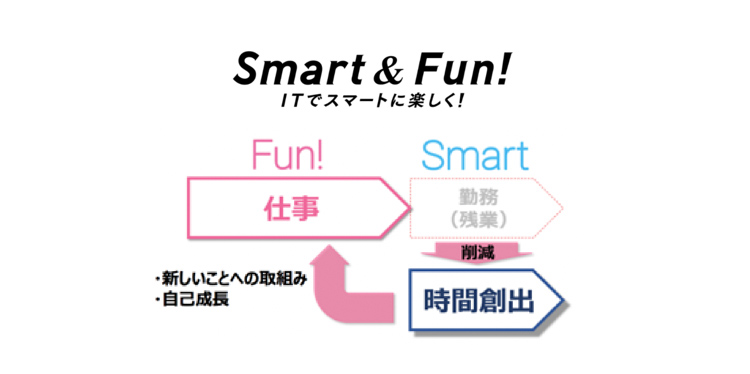 Smart & Fun!