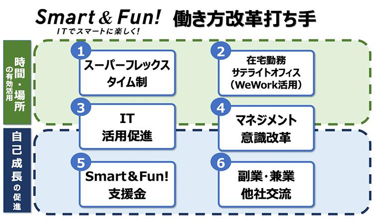 Smart & Fun! 働き方改革打ち手