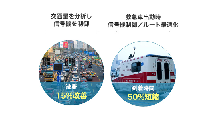 """""""車両や監視カメラデータの活用による杭州の交通インフラ改善率"""""""