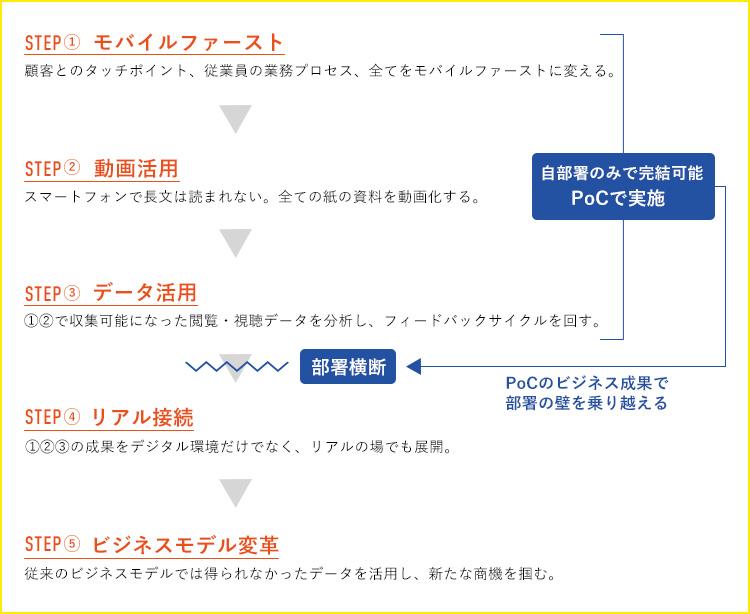 """""""DXの5つのステップ③"""""""