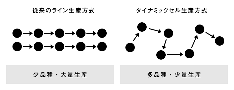 """DXにより従来のライン生産方式からダイナミックセル生産方式へ"""