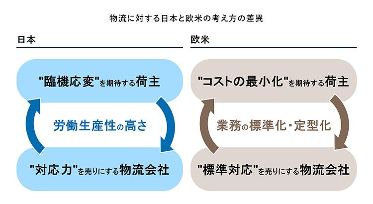 """""""物流に対する日本と欧米の考え方の差異"""""""