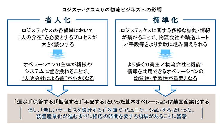 """""""ロジスティクス4.0の物流ビジネスへの影響"""""""