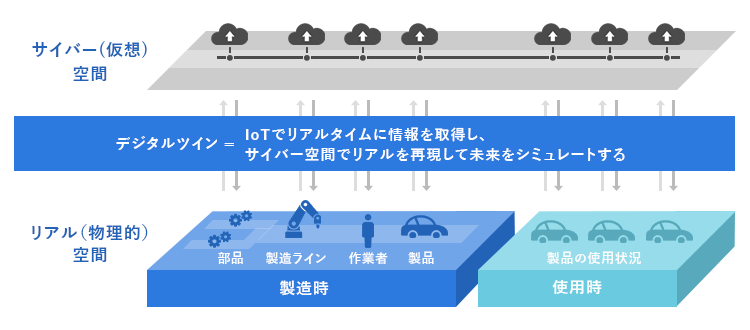 """""""デジタルツインとは"""""""