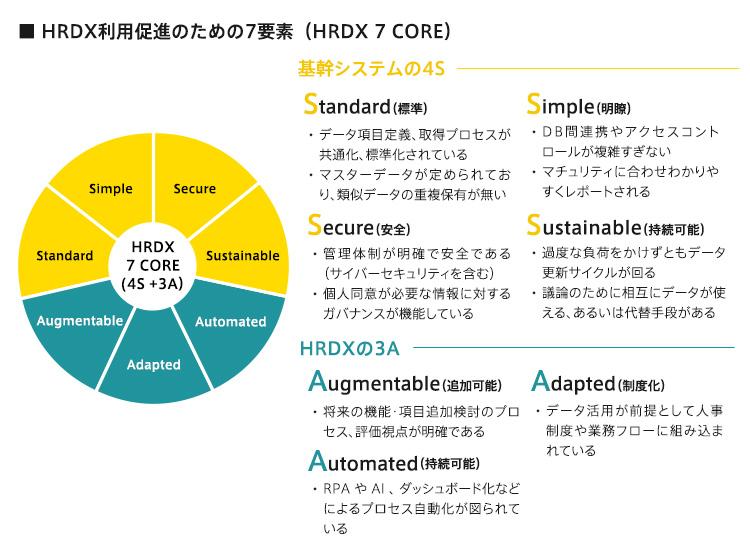 """""""HRDX利用促進のための7要素(HRDX 7 CORE)"""""""