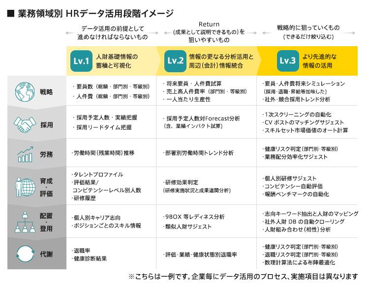 """""""業務領域別 HRデータ活用段階イメージ"""""""