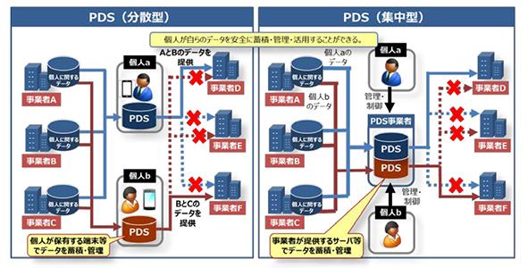 PDS(Personal Data Store)の2つの型「分散型」「集中型」