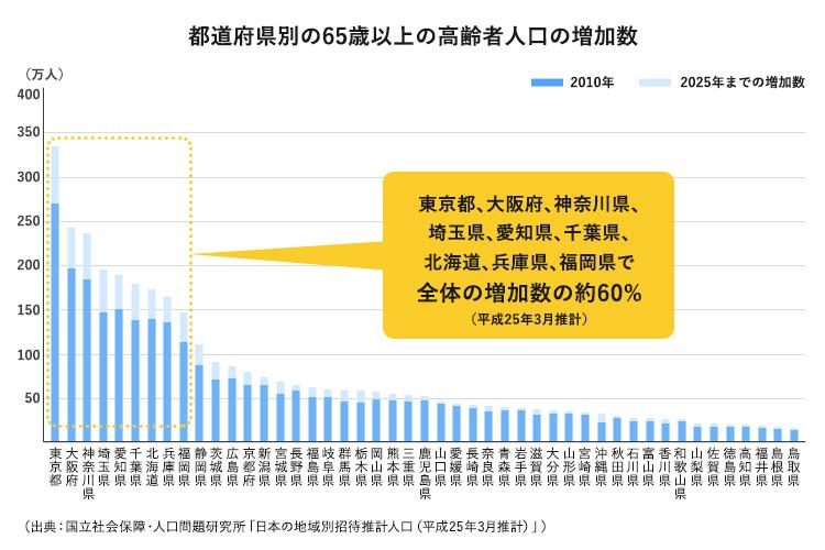 """都道府県別の65歳以上の高齢者人口の増加数"""