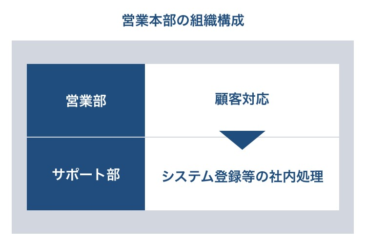 営業本部の組織構成