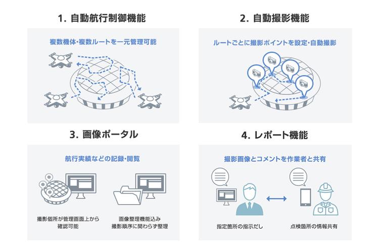 SoraSolutionの4つの機能