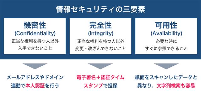 """""""情報セキュリティの三要素は電子契約だと容易にクリア"""""""