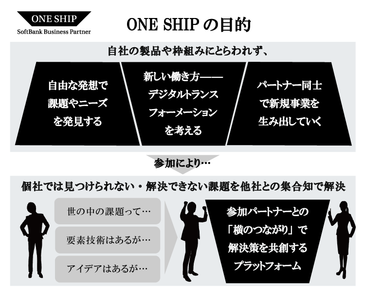 """ONE SHIPの目的"""