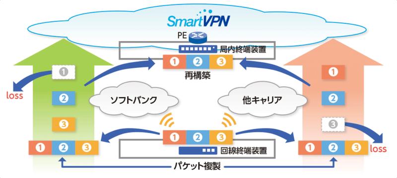 """Twinアクセス概要図 独自プロトコルで高品質なモバイル通信を実現"""