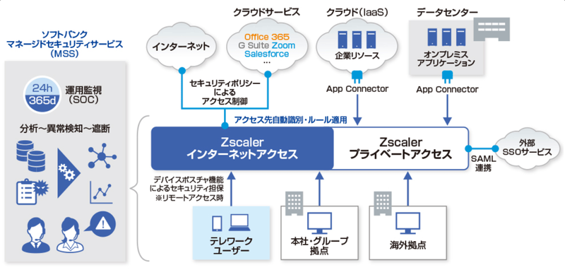 """Zscalerの利用イメージ"""