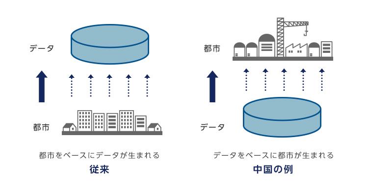 アフターデジタルではデータをベースに都市が生まれる