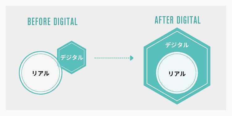 ビフォーデジタルとアフターデジタルの違い© beBit,Inc