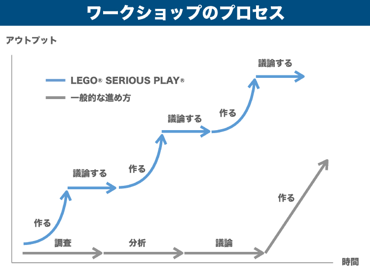 翻訳前のオリジナル日本語資料「ワークショップのプロセス」