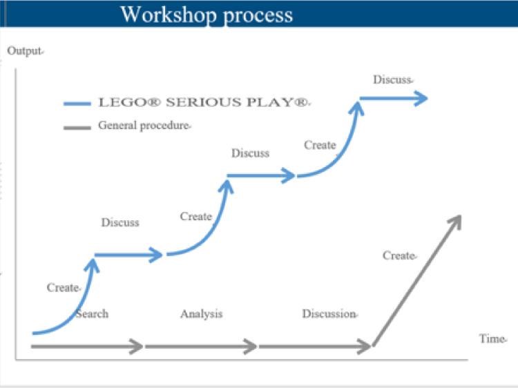 「T-4OO」により英訳した資料「ワークショップのプロセス」