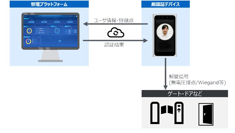 """""""日本コンピュータシステムの顔認証サービス概要"""""""
